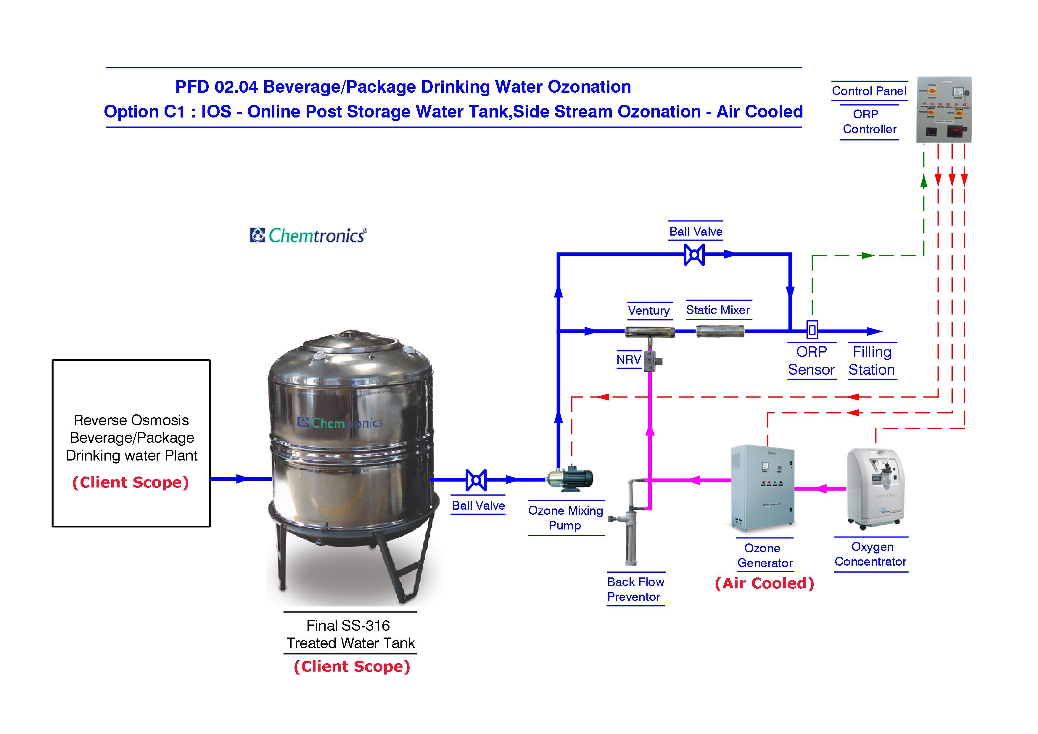 Ozonation    Process       Flow    Diagrams     Process       Flow       Diagram     pfd  Mumbai  India