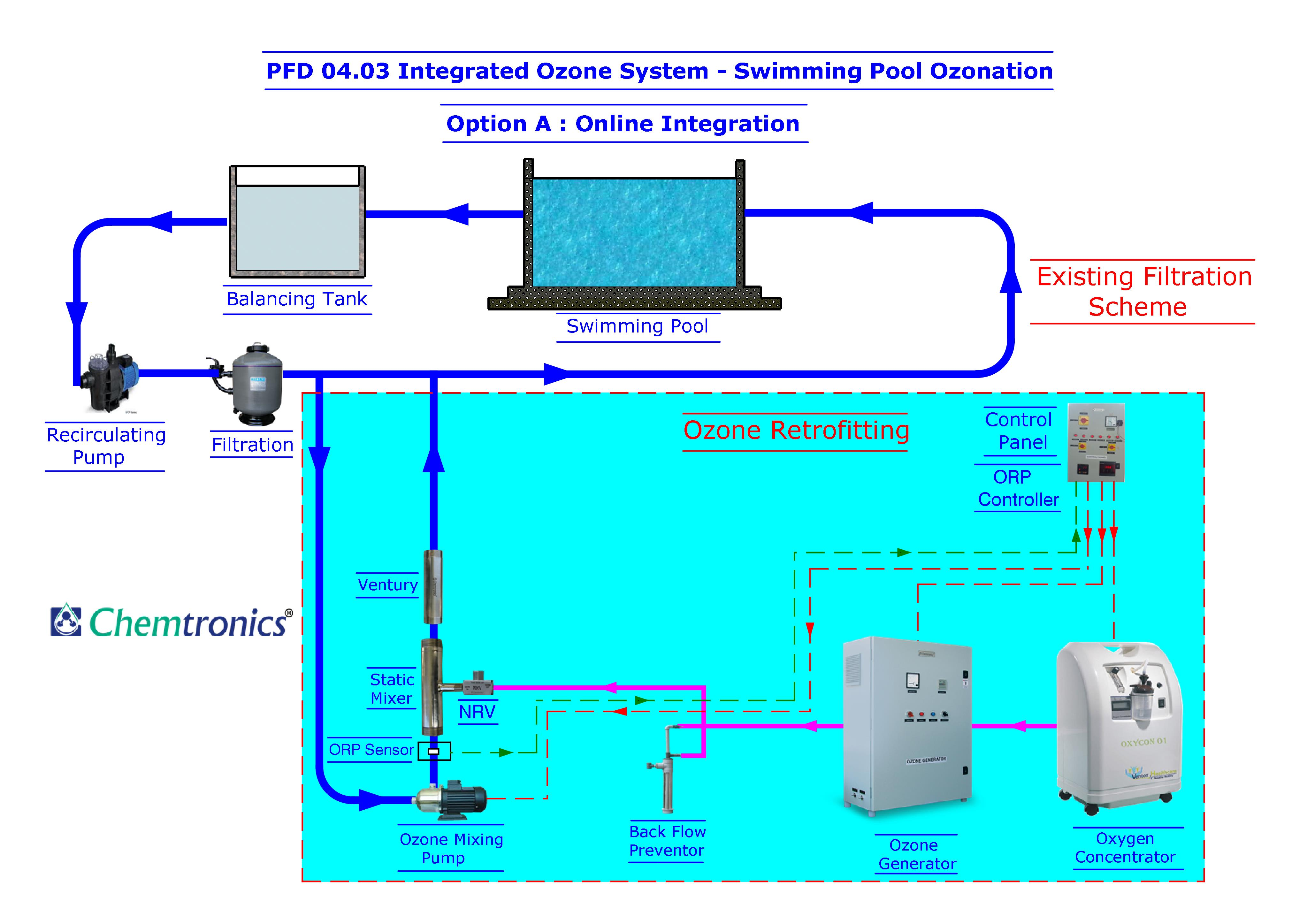 Ozonation Process Flow Diagrams Diagram Pfd Mumbai Pool Schematic 0403 Option A Online Integration For Swimming