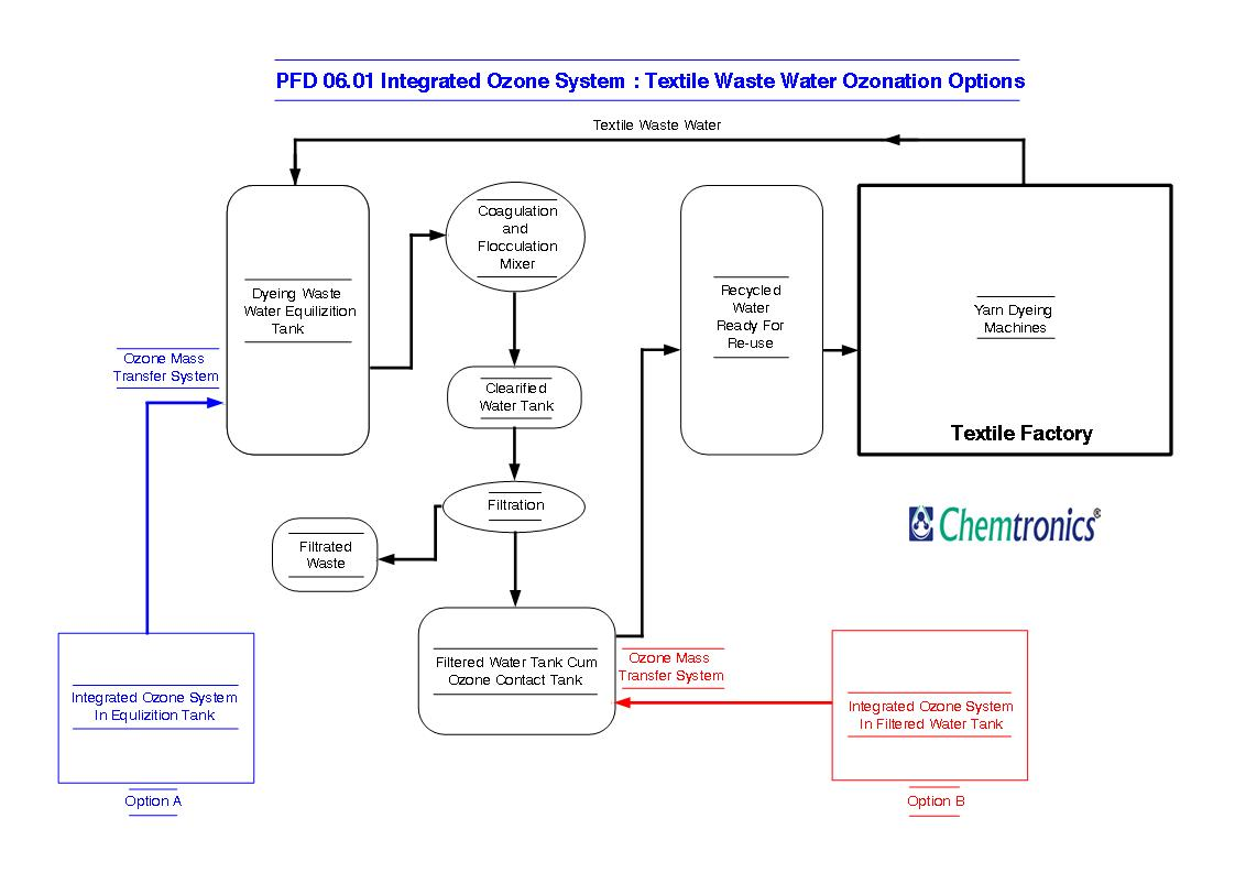 Process Flow Diagram For Industry Automotive Wiring Ozonation Diagrams Pfd Mumbai Rh Chemtronicsindia Com Chart Garment