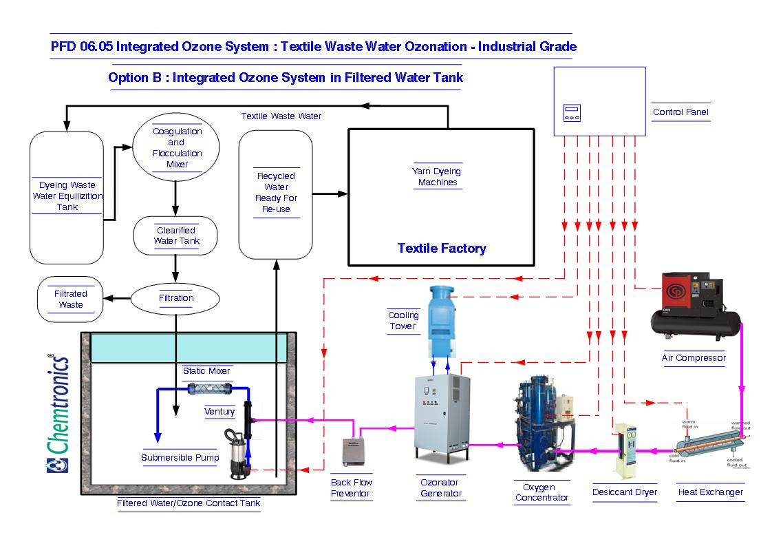 Schematic Flow Diagram Wastewater Trusted Wiring Process Pfd Ozonation Diagrams Mumbai Library