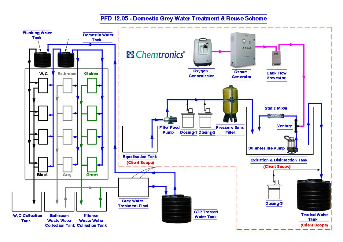Kitchen Waste Water Treatment Systems Appliances Tips And Process Flow Diagram Wwtp Pfd 12 05 Domestic Grey Reuse Scheme