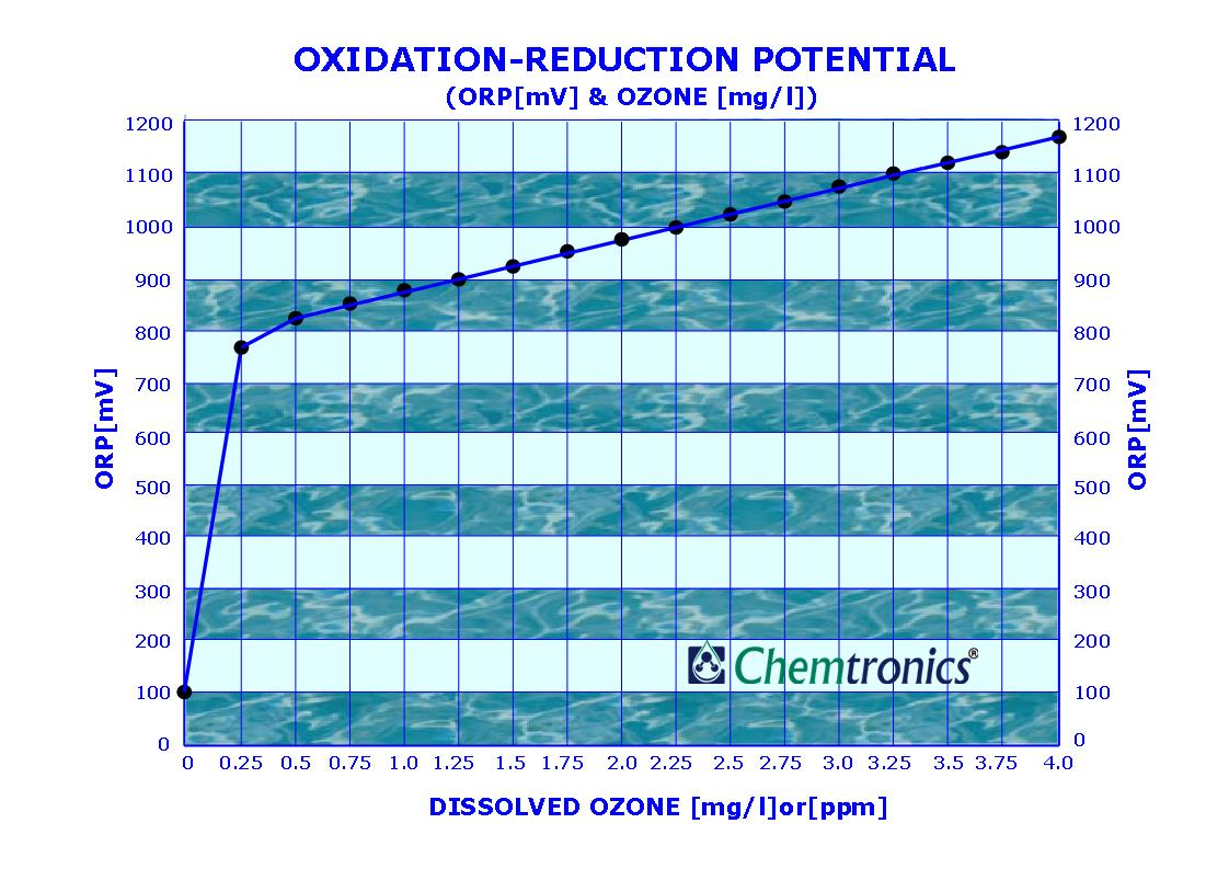 Ozone Generator Manufacturer Exporter Air Water Automatic Laundry Pump Wiring Diagram Vs Orp Chart